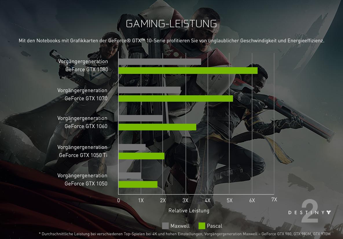 Gamingleistung